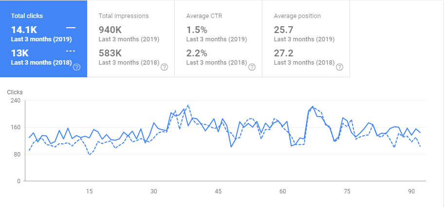 traffic growth from SEO - fortis agency