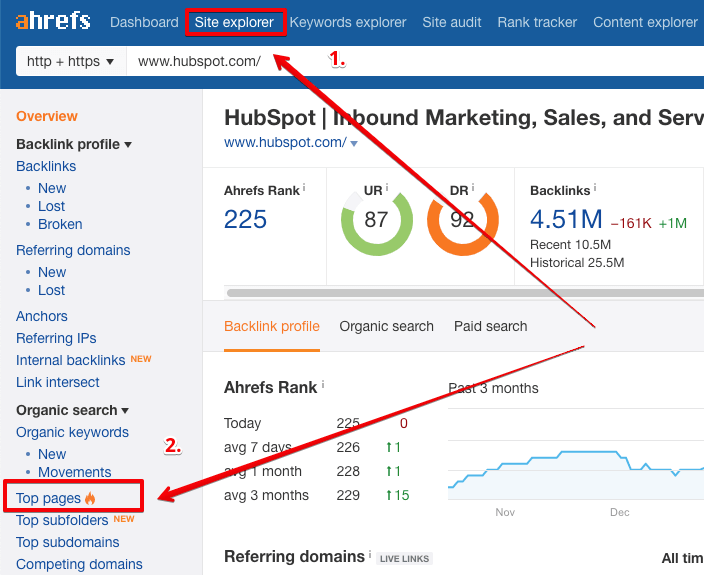 seo for saas ahrefs to pages