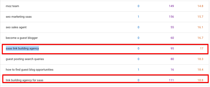 rankings in google search console