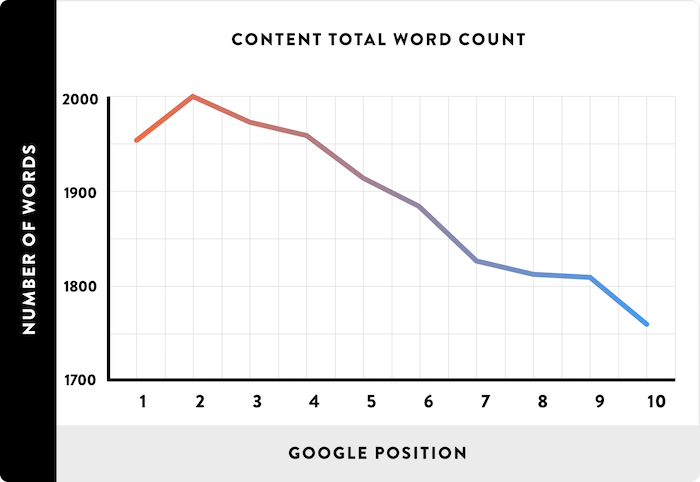 content word count_seo for saas