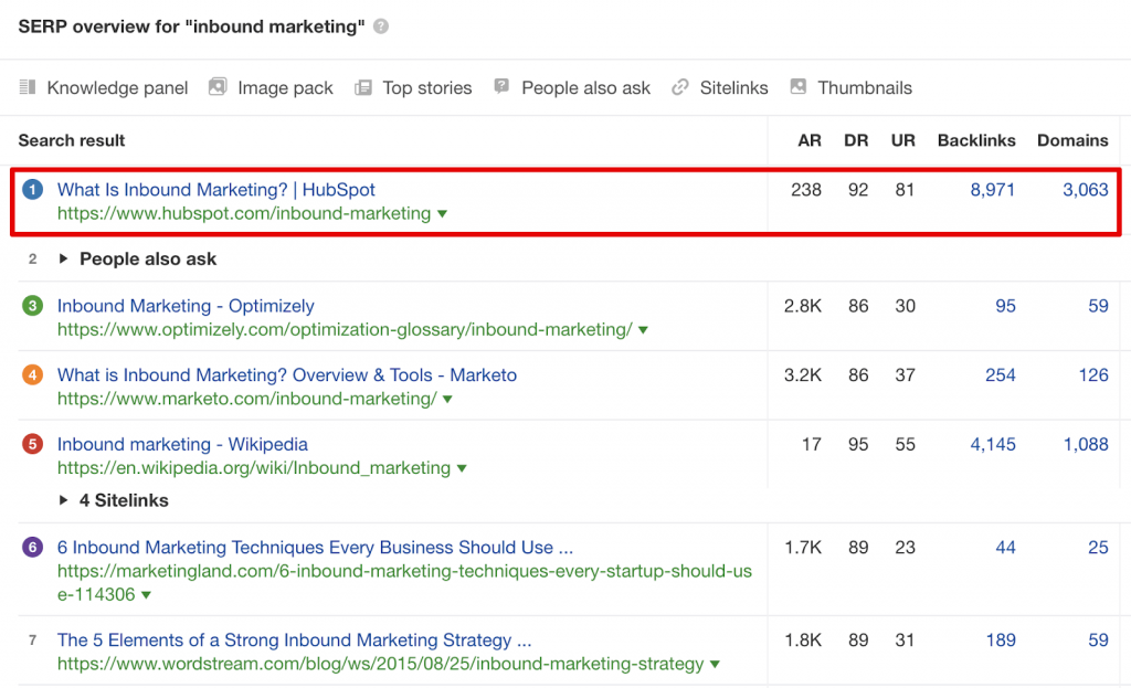 SERP overview of one keyword