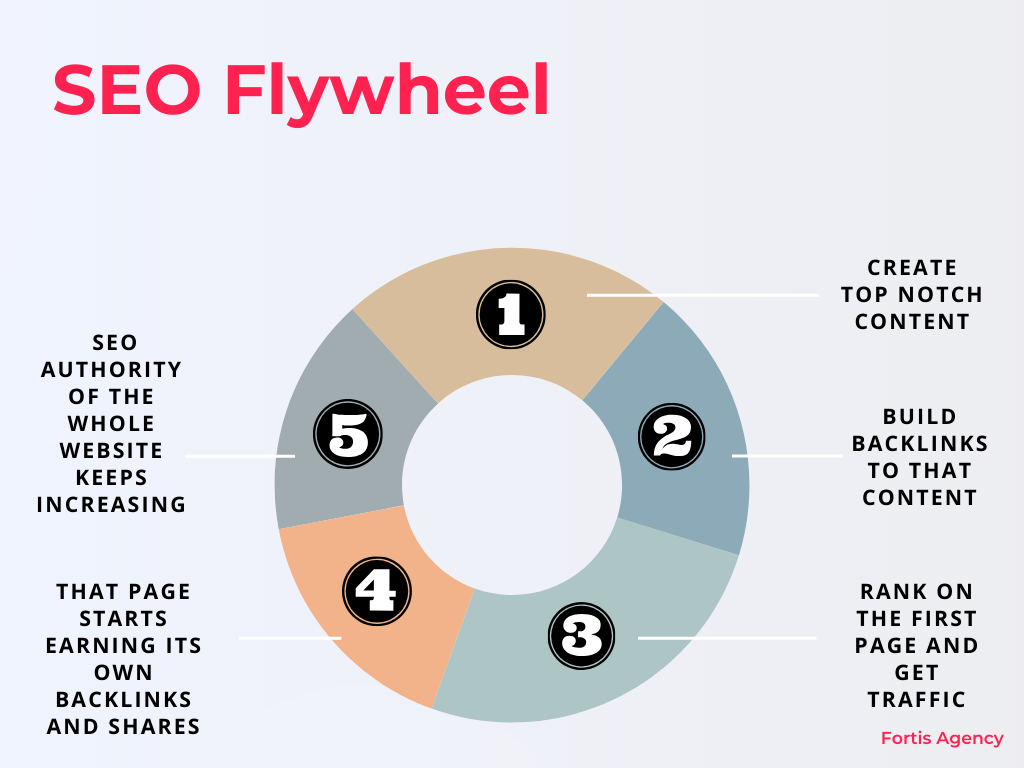 SEO flywheel  - effect of goood SEO process