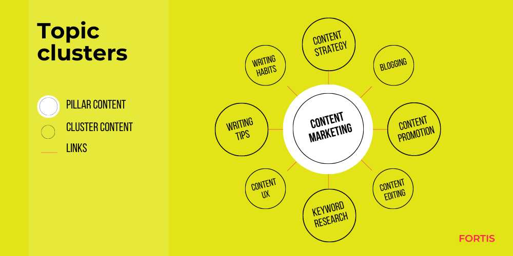 content marketing topic cluster example