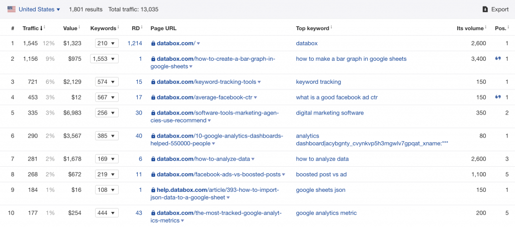 ahrefs top pages overview