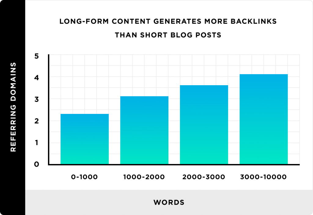 recommended content length for blog posts