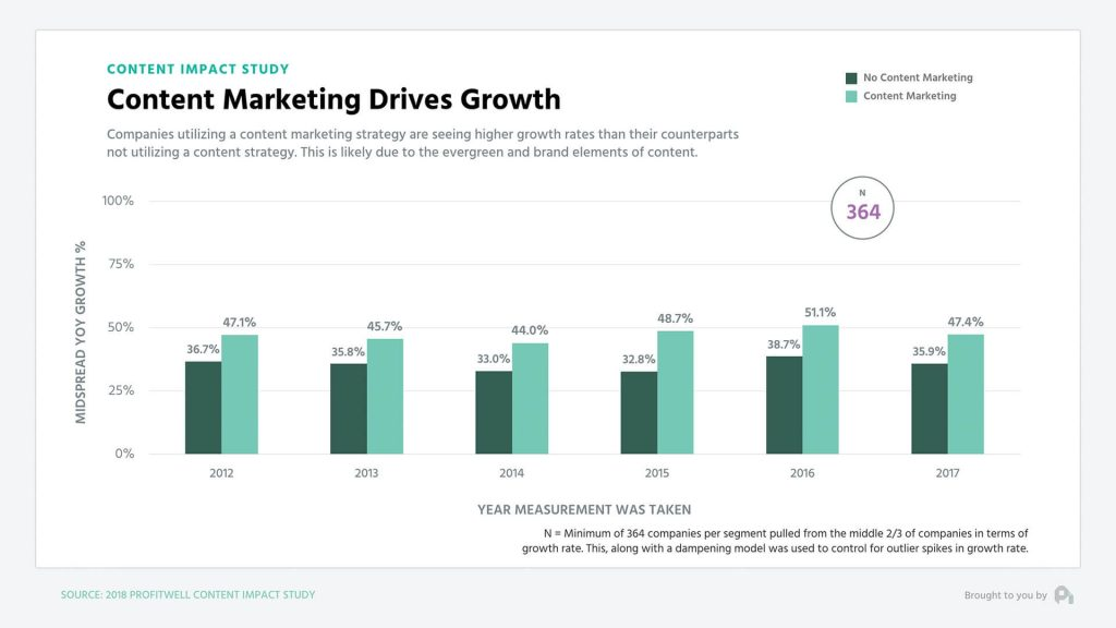 content marketing affects on business growth